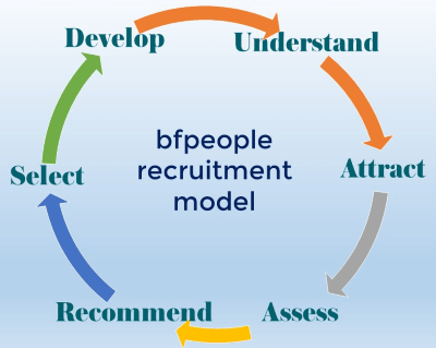 bfpeople - executive search process