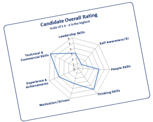 executive search process - candidate overall rating