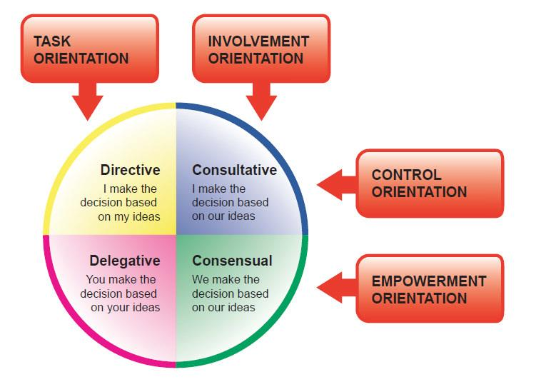 leadership orientation model